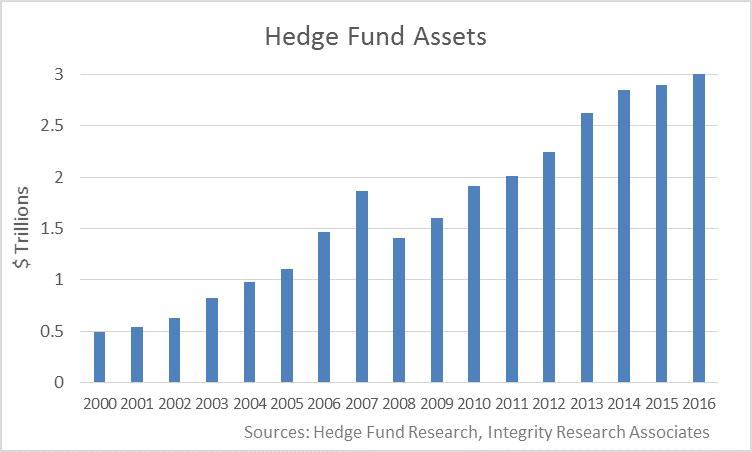 ヘッジファンド市場への資金増加額推移