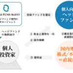 当エージェント・投資家・登録ヘッジファンドの関係図